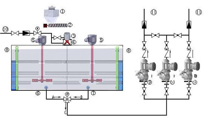 加药装置通过控制配电柜控制清水电磁阀启闭,螺旋供粉机和搅拌电机